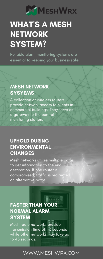 What is a Mesh Network